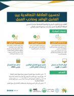 السعودية: دخول مبادرة تحسين العلاقة التعاقدية بديل نظام الكفالة حيز التنفيذ